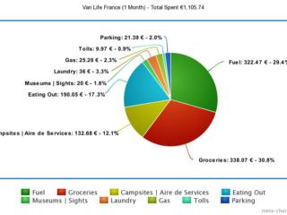 Cost Breakdown Pie Chart - France - Van Life Europe